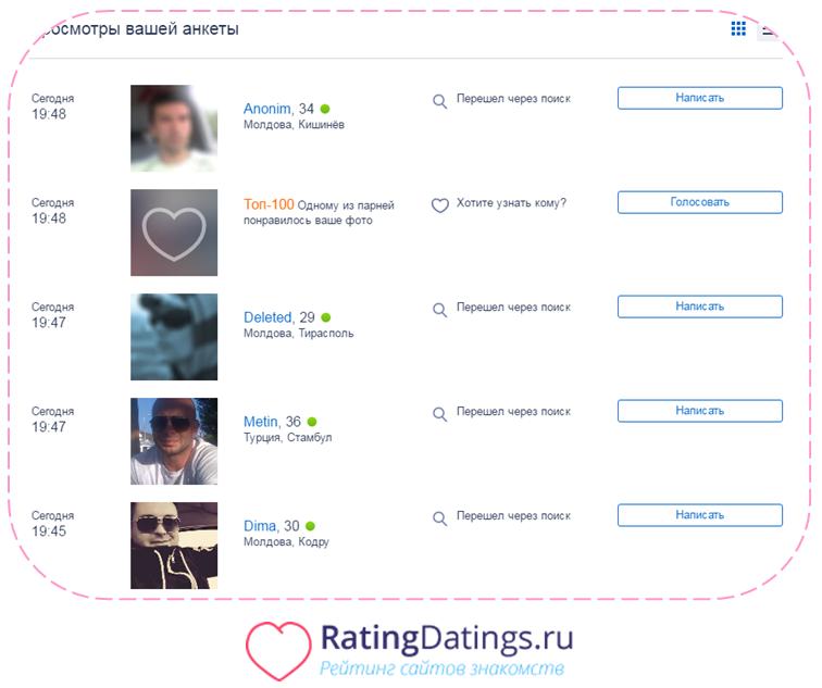Art von Online-Dating